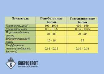 Сравнение газосиликата и пенобетона
