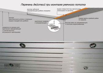 Установка реечного потолка: последовательность технологии