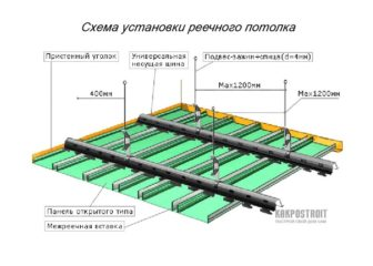 Пластиковые панели на потолок: монтаж своими руками