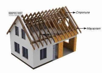 Элементы строительства двухскатной крыши