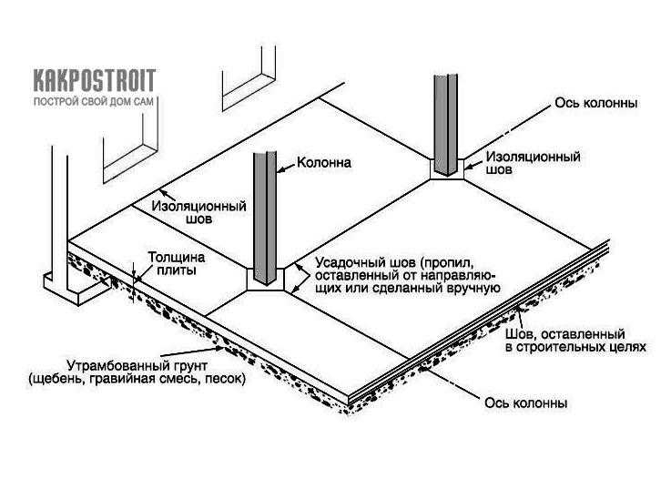 Деформационные швы в бетоне: