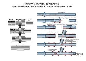 Порядок соединения водопроводных пластиковых полиэтиленовых труб