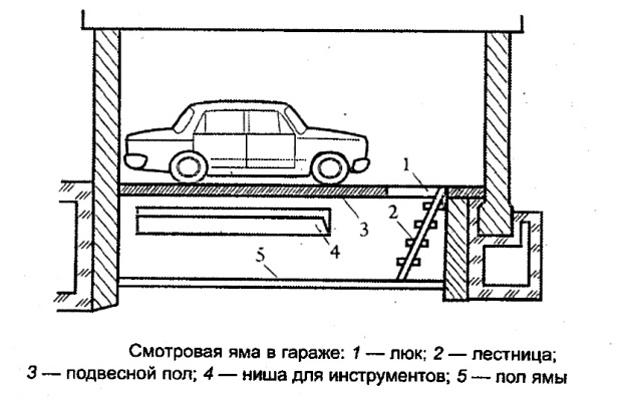 Схема смотровой ямы в гараже