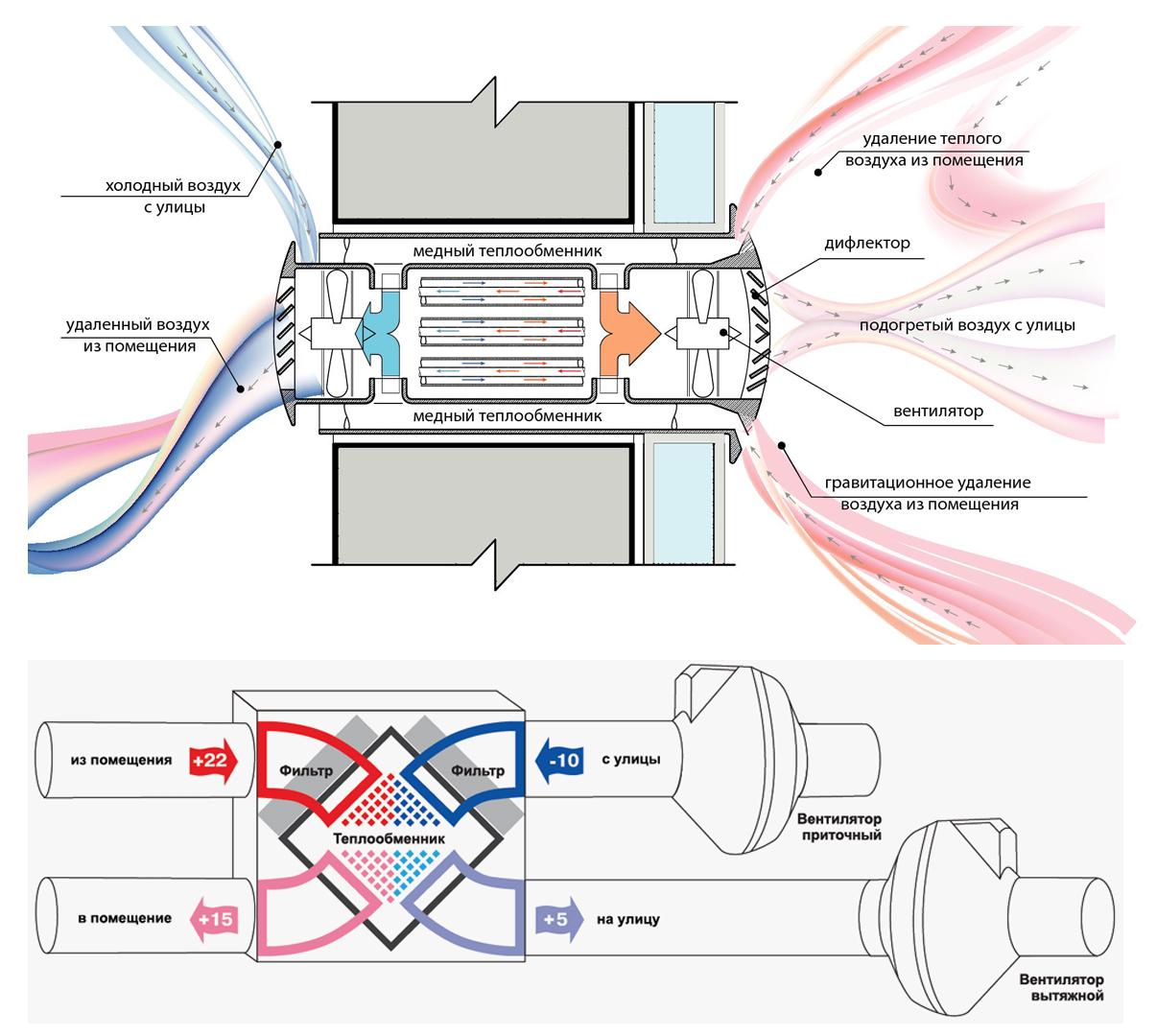 рекуперация воздуха в частном доме своими руками
