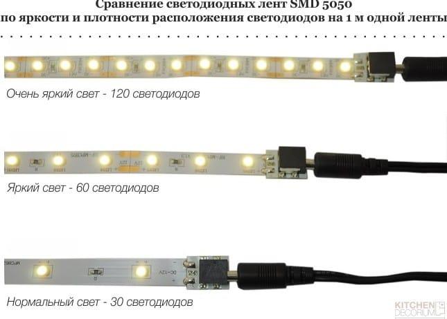 Сравнение светодиодных лент