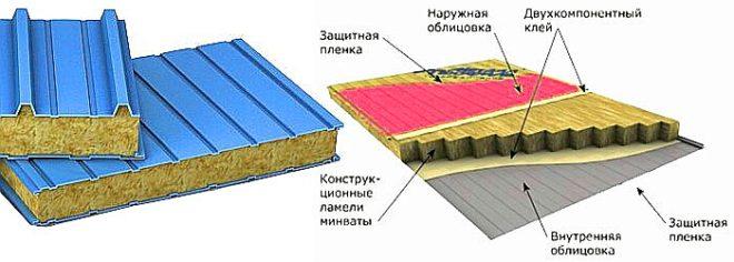 Конструкция сэндвич-панели