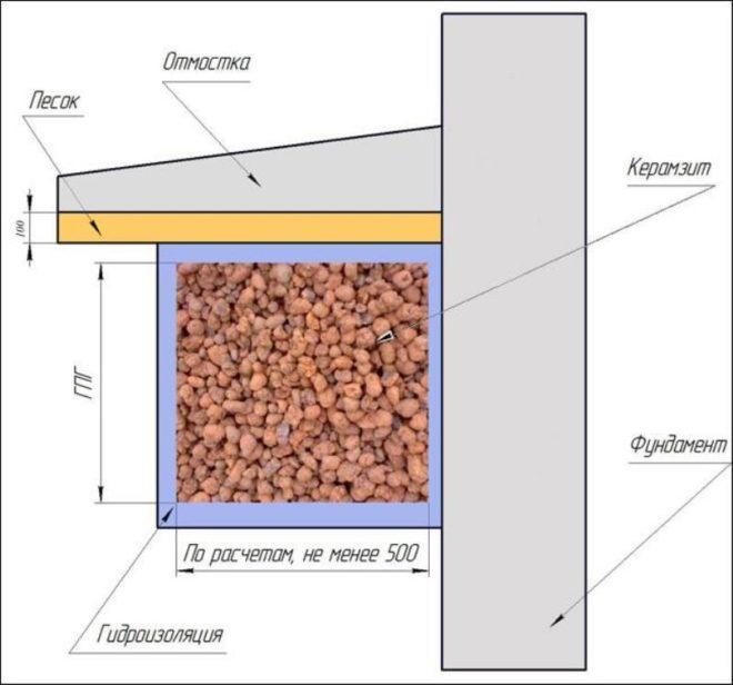 Схема утепления фундамента дома керамзитом