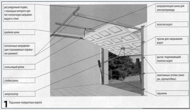 Схематичная конструкция подъёмных ворот