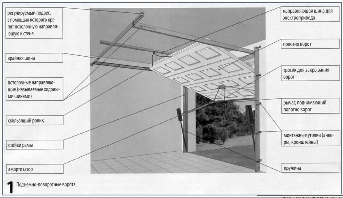 Ворота на гараж подъемные своими руками чертежи
