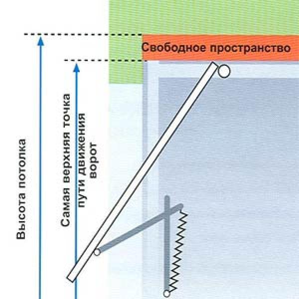 Особенности конструкции подъёмных ворот