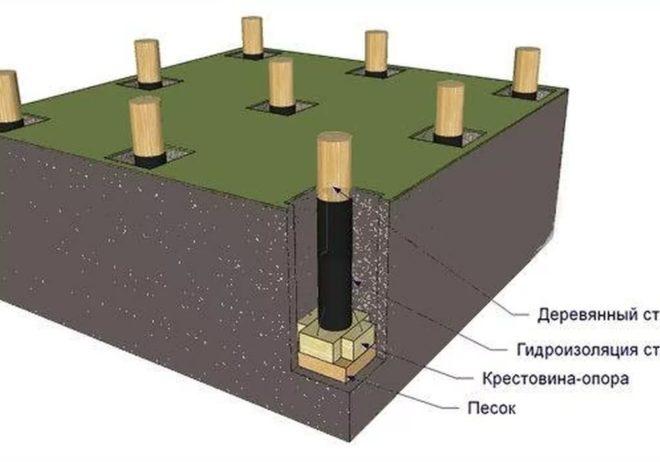 Схема установки деревянных столбов