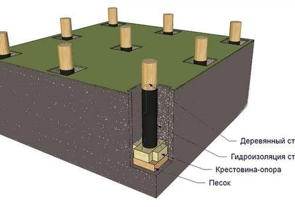 Как сделать столбы под дом 644