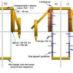 Варианты построения опалубки