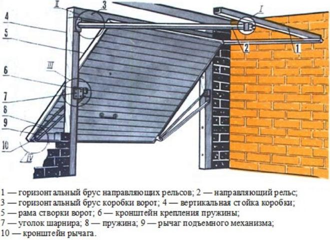 Устройство подъёмных ворот