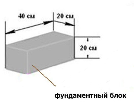 Размеры блока для опоры столбчатого фундамента