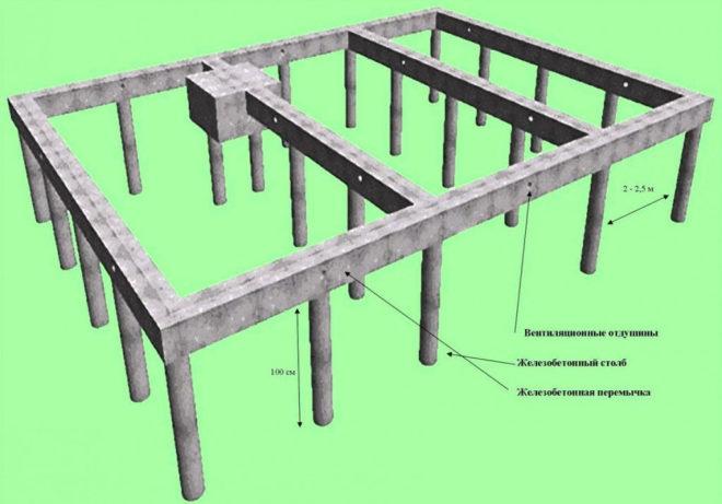 Схема сооружения столбчатого фундамента