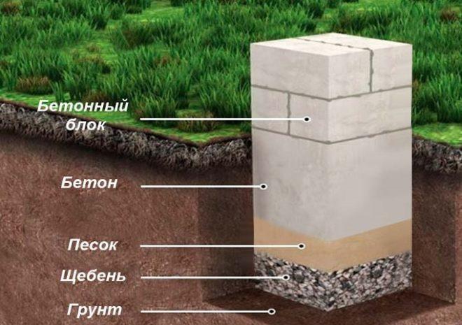 Схема сооружения бетонного столба