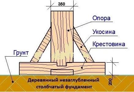 Схема деревянного столба на крестовине
