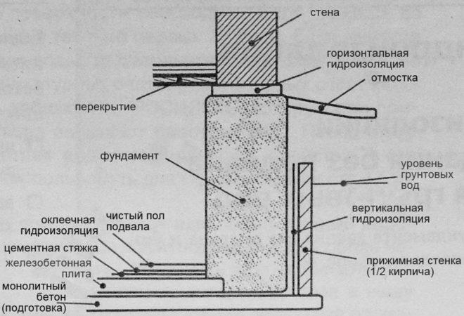 Съема устройства гидроизоляции фундамента
