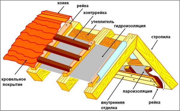 Гидроизоляция скатной гаражной крыши