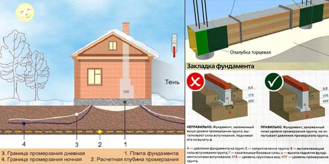 Глубина промерзания (схема)
