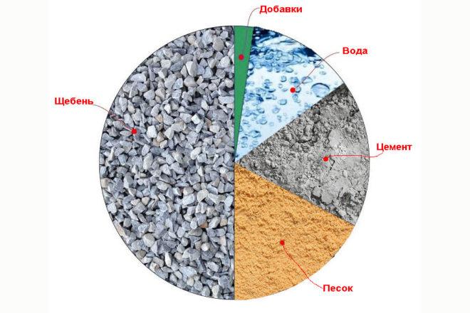 Составляющие бетона