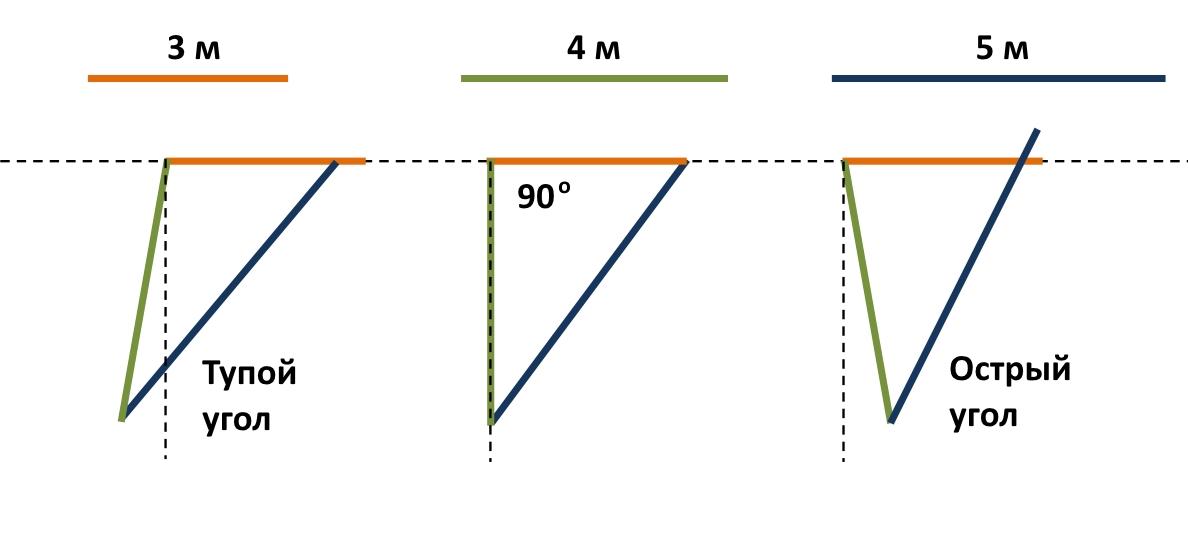 Разметка фундамента с помощью штанов и паутины — просто о сложном