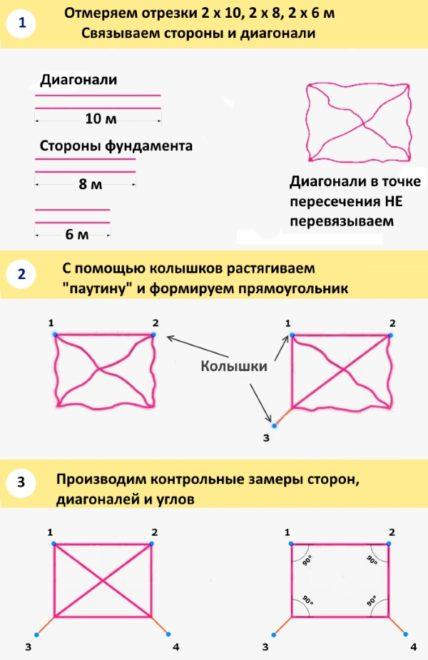 Построение прямоугольника методом верёвочной паутины