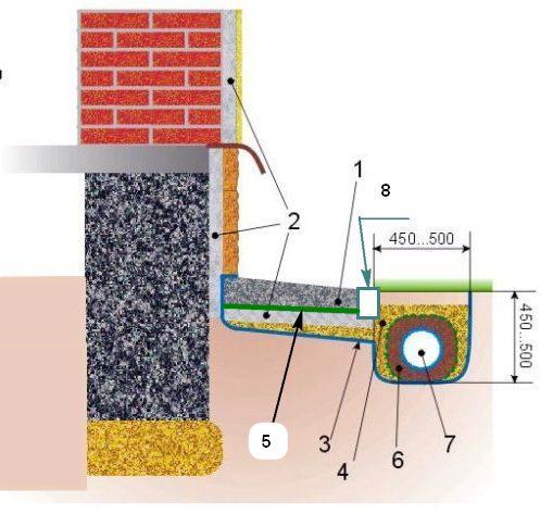 Схема отмостки из бетона