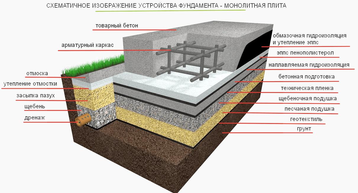 Liod Итальянская толщина фундамента для бани 5 6 монолит плита средней толщины Если