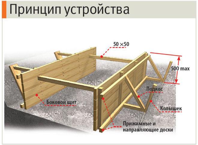 Принцип устройства щитов опалубки из дерева