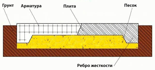 Как собственноручно построить монолитный фундамент