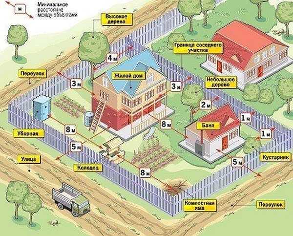 Выбор места для строительства дома