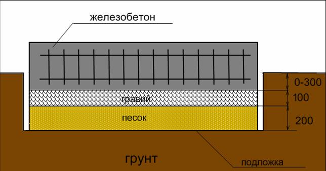 Схема монолитного фундамента плавающего типа