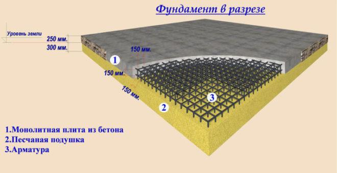 Схема малозаглубленного плитного фундамента