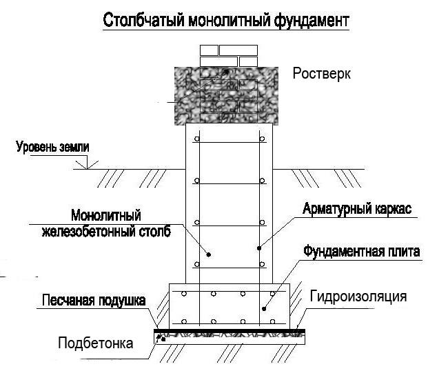 Столбчатый монолитный фундамент с ростверком