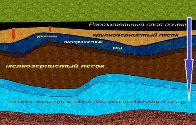 Структура грунтовых вод