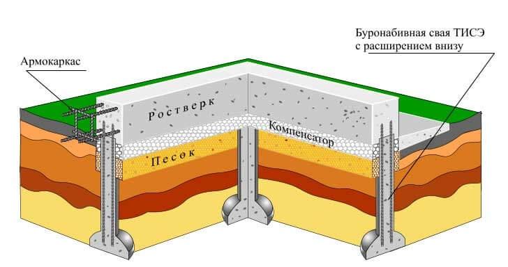 Как изготовить буронабивной фундамент
