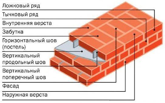 Схема кладки кирпичного фундамента