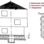 Фундамент из покрышек