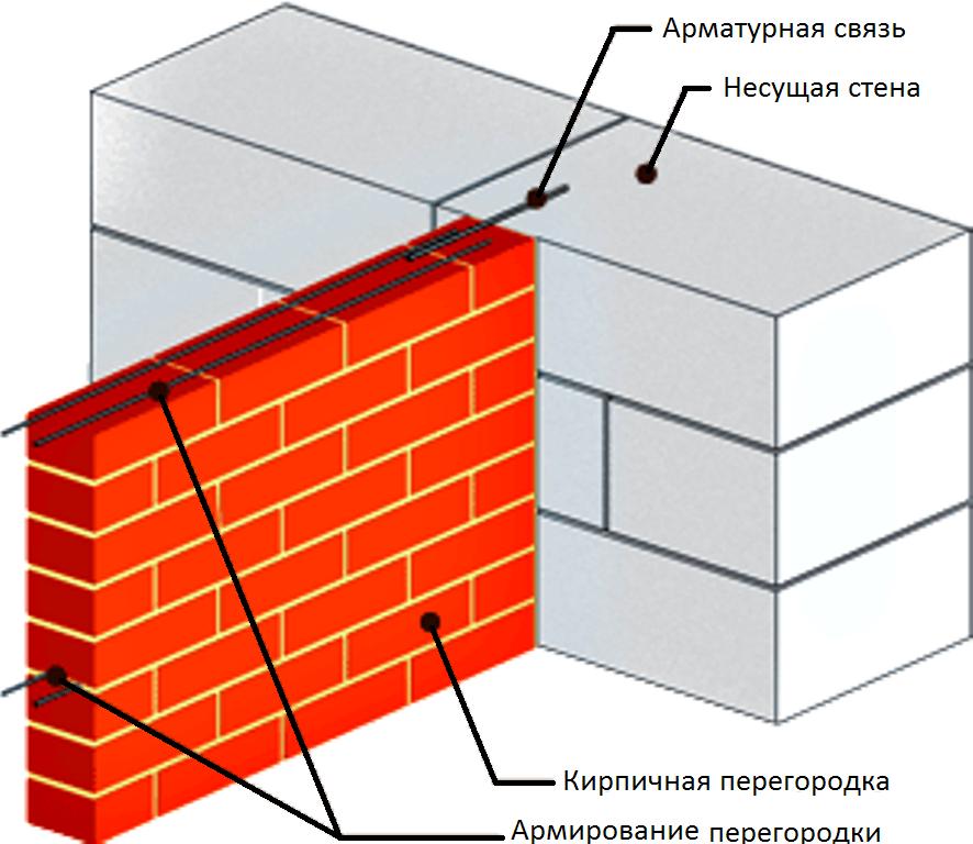 термобелье имеет как состыковатб кирпичную кладку с существующей стеной полотна