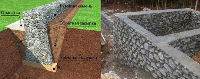 Ленточный фундамент из бутового камня