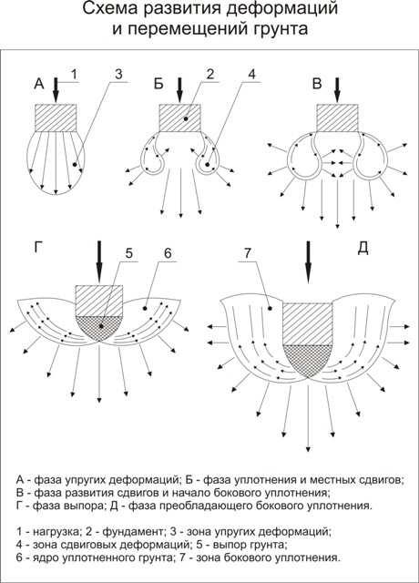 Схема развития деформаций грунта