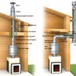 Схемы устройства дымоходов