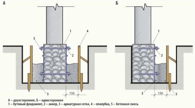 Схема усиления фундамента уширением подошвы