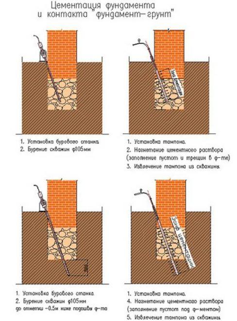 Укрепление фундамента цементацией