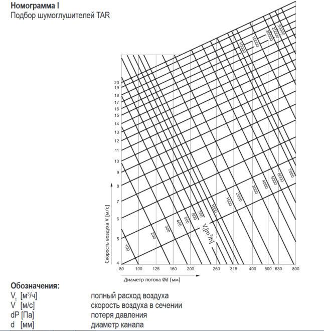 Номограмма для выбора шумоглушителя