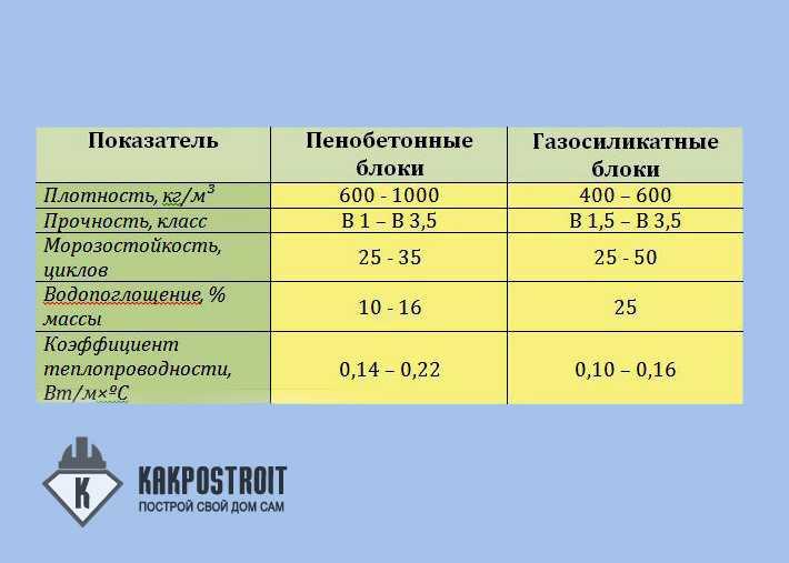 Недостатки ячеистого бетона цемент магазин москва