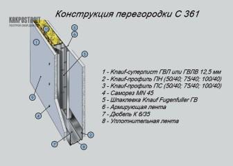 Система Кнауф: перегородки и комплектующие