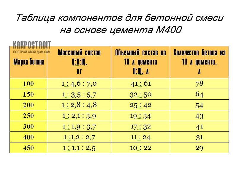 Пропорция прочного бетона коронка по бетону для розеток купить в тольятти